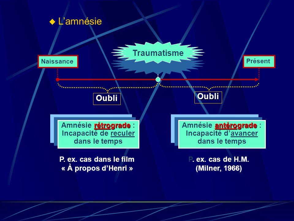 La théorie de loubli motivé Selon la psychanalyse, certaines pensées engendrent : de langoisse __________ de la culpabilité => __________ (mécanisme d