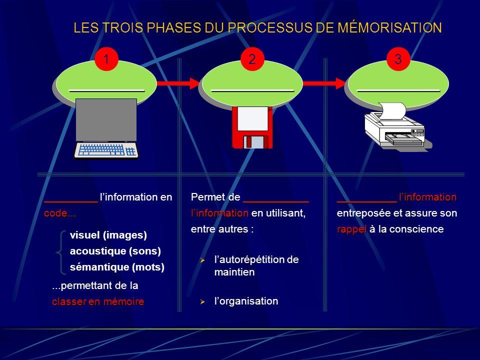 Chapitre 6 La mémoire 6.1 LES TROIS PHASES DU PROCESSUS DE MÉMORISATION 6.2 LE MODÈLE CLASSIQUE DU PROCESSUS DE MÉMORISATION 6.3 LA RÉTENTION ET LOUBL