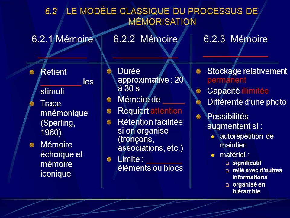 6.2 LE MODÈLE CLASSIQUE DU PROCESSUS DE MÉMORISATION 6.2.1 Mémoire_________ 6.2.2 Mémoire____________ 6.2.3 Mémoire____________ _________ Retient _________ les stimuli Trace mnémonique (Sperling, 1960) Mémoire échoïque et mémoire iconique Durée approximative : 20 à 30 s _____ Mémoire de _____ attention Requiert attention Rétention facilitée si on organise (tronçons, associations, etc.) ________ Limite : ________ éléments ou blocs permanent Stockage relativement permanent illimitée Capacité illimitée Différente dune photo Possibilités augmentent si : autorépétition de maintien matériel : significatif relié avec dautres informations organisé en hiérarchie