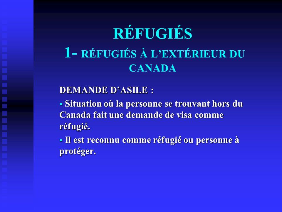 RÉFUGIÉS 1- RÉFUGIÉS À LEXTÉRIEUR DU CANADA DEMANDE DASILE : Situation où la personne se trouvant hors du Canada fait une demande de visa comme réfugi