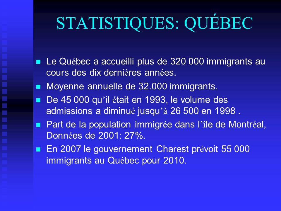 STATISTIQUES: QUÉBEC Le Qu é bec a accueilli plus de 320 000 immigrants au cours des dix derni è res ann é es. Moyenne annuelle de 32.000 immigrants.