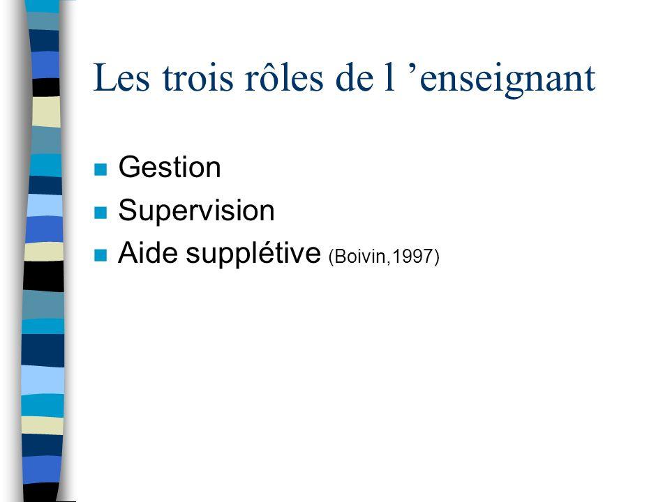 Les trois rôles de l enseignant n Gestion n Supervision n Aide supplétive (Boivin,1997)