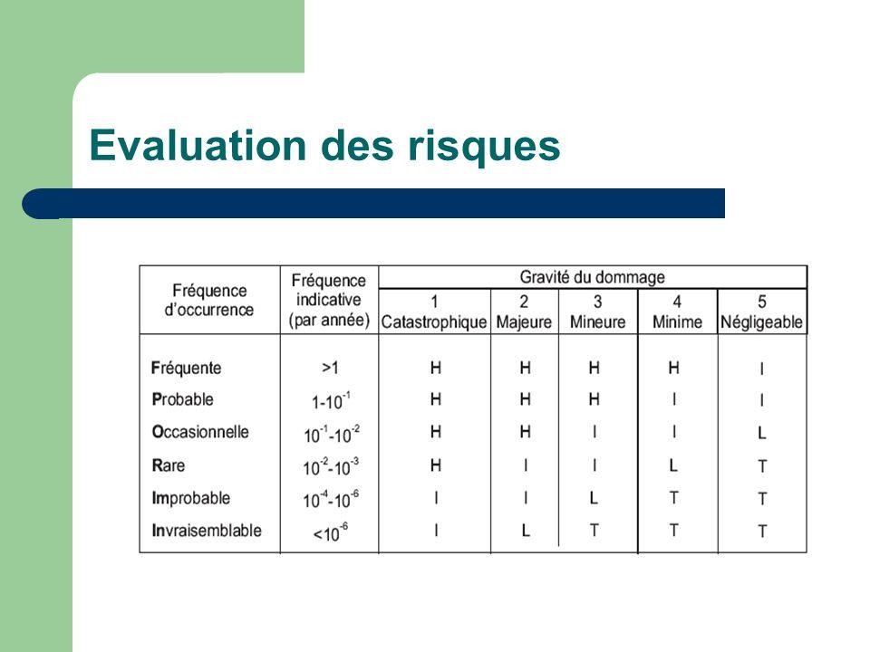 Evaluation des risques