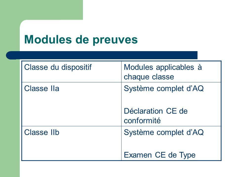 Modules de preuves Classe du dispositifModules applicables à chaque classe Classe IIaSystème complet dAQ Déclaration CE de conformité Classe IIbSystèm