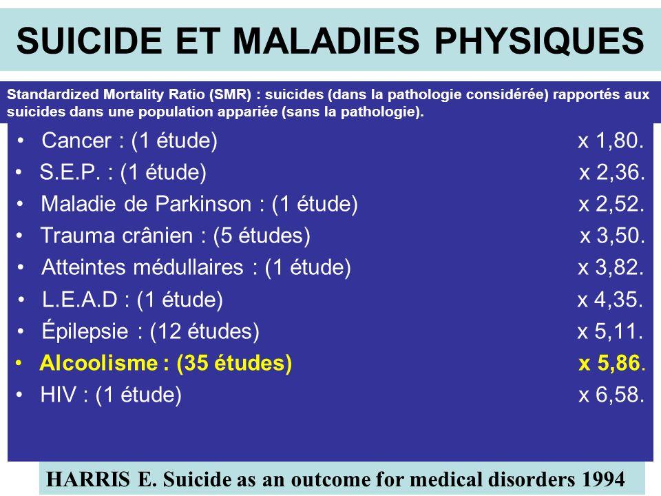 SUICIDE ET MALADIES PHYSIQUES Cancer : (1 étude) x 1,80.