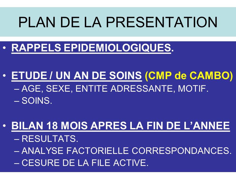 PLAN DE LA PRESENTATION RAPPELS EPIDEMIOLOGIQUES.