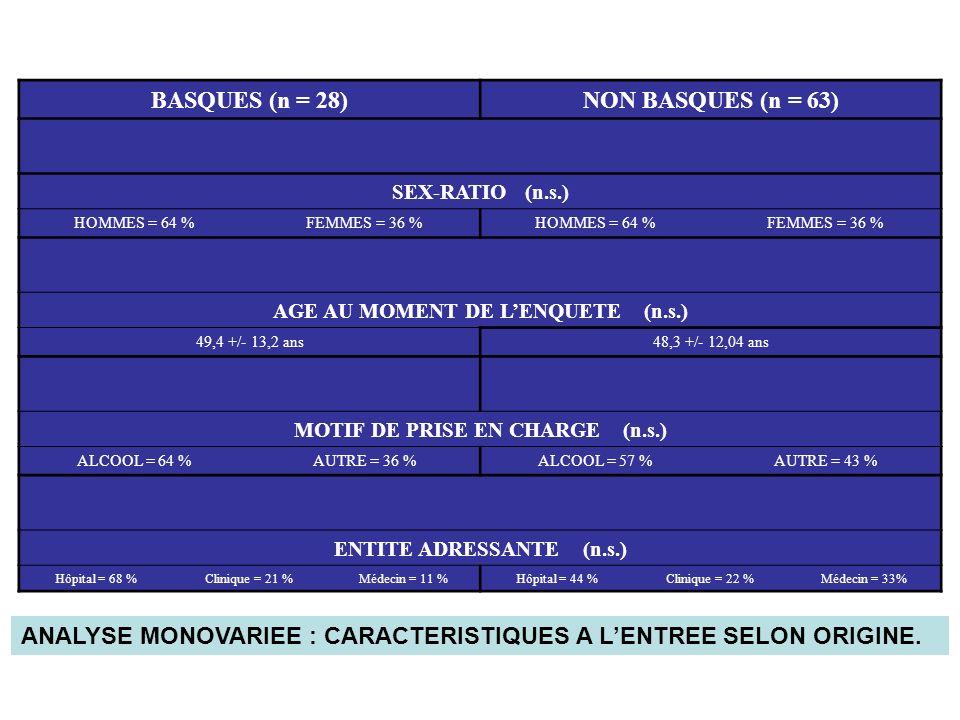 BASQUES (n = 28)NON BASQUES (n = 63) SEX-RATIO (n.s.) HOMMES = 64 %FEMMES = 36 %HOMMES = 64 %FEMMES = 36 % AGE AU MOMENT DE LENQUETE (n.s.) 49,4 +/- 13,2 ans48,3 +/- 12,04 ans MOTIF DE PRISE EN CHARGE (n.s.) ALCOOL = 64 %AUTRE = 36 %ALCOOL = 57 %AUTRE = 43 % ENTITE ADRESSANTE (n.s.) Hôpital = 68 %Clinique = 21 %Médecin = 11 %Hôpital = 44 %Clinique = 22 %Médecin = 33% ANALYSE MONOVARIEE : CARACTERISTIQUES A LENTREE SELON ORIGINE.