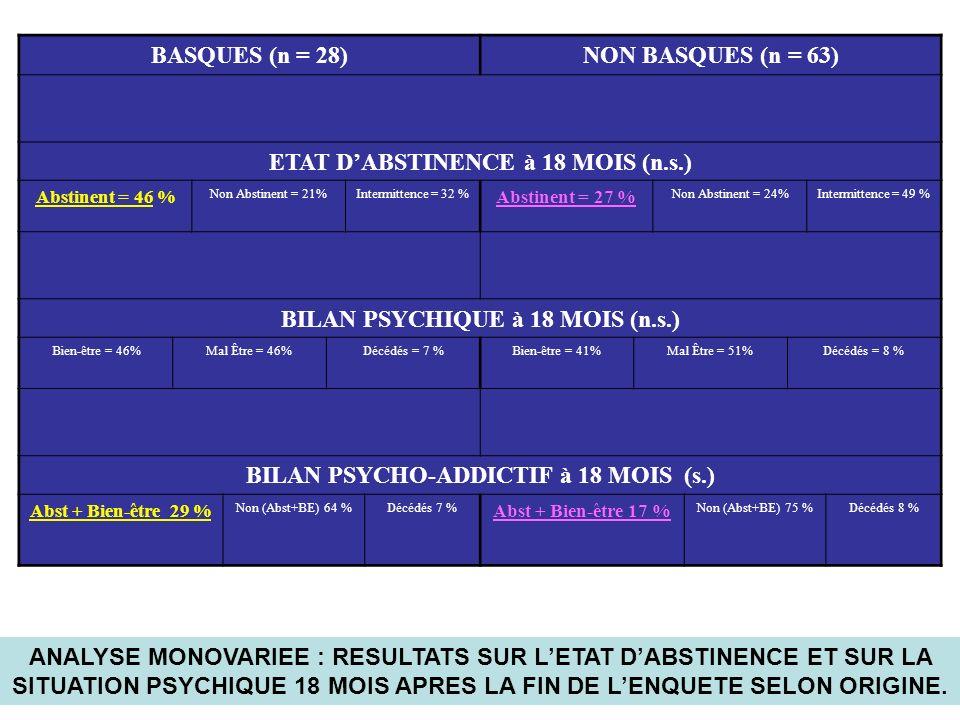 BASQUES (n = 28)NON BASQUES (n = 63) ETAT DABSTINENCE à 18 MOIS (n.s.) Abstinent = 46 % Non Abstinent = 21%Intermittence = 32 % Abstinent = 27 % Non Abstinent = 24%Intermittence = 49 % BILAN PSYCHIQUE à 18 MOIS (n.s.) Bien-être = 46%Mal Être = 46%Décédés = 7 %Bien-être = 41%Mal Être = 51%Décédés = 8 % BILAN PSYCHO-ADDICTIF à 18 MOIS (s.) Abst + Bien-être 29 % Non (Abst+BE) 64 %Décédés 7 % Abst + Bien-être 17 % Non (Abst+BE) 75 %Décédés 8 % ANALYSE MONOVARIEE : RESULTATS SUR LETAT DABSTINENCE ET SUR LA SITUATION PSYCHIQUE 18 MOIS APRES LA FIN DE LENQUETE SELON ORIGINE.