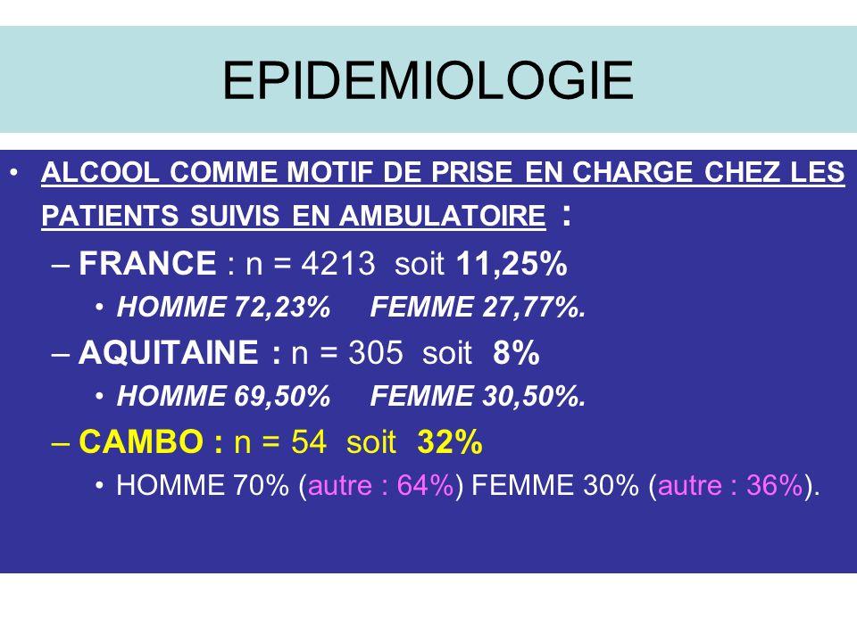 EPIDEMIOLOGIE ALCOOL COMME MOTIF DE PRISE EN CHARGE CHEZ LES PATIENTS SUIVIS EN AMBULATOIRE : –FRANCE : n = 4213 soit 11,25% HOMME 72,23% FEMME 27,77%.