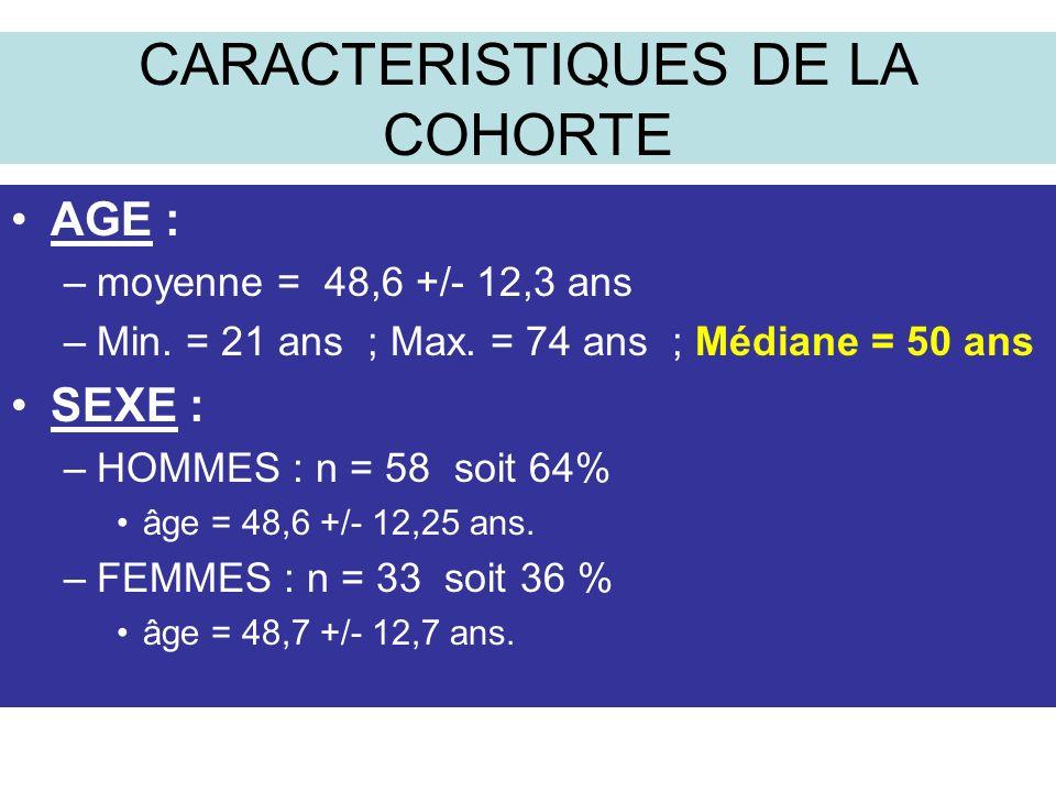 CARACTERISTIQUES DE LA COHORTE AGE : –moyenne = 48,6 +/- 12,3 ans –Min.