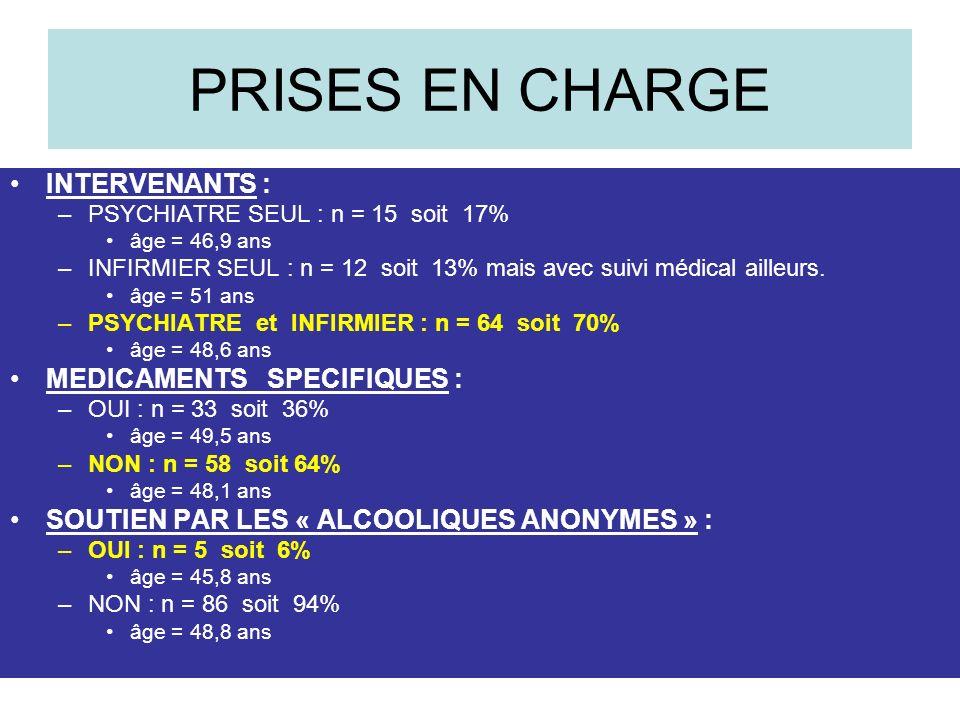 PRISES EN CHARGE INTERVENANTS : –PSYCHIATRE SEUL : n = 15 soit 17% âge = 46,9 ans –INFIRMIER SEUL : n = 12 soit 13% mais avec suivi médical ailleurs.