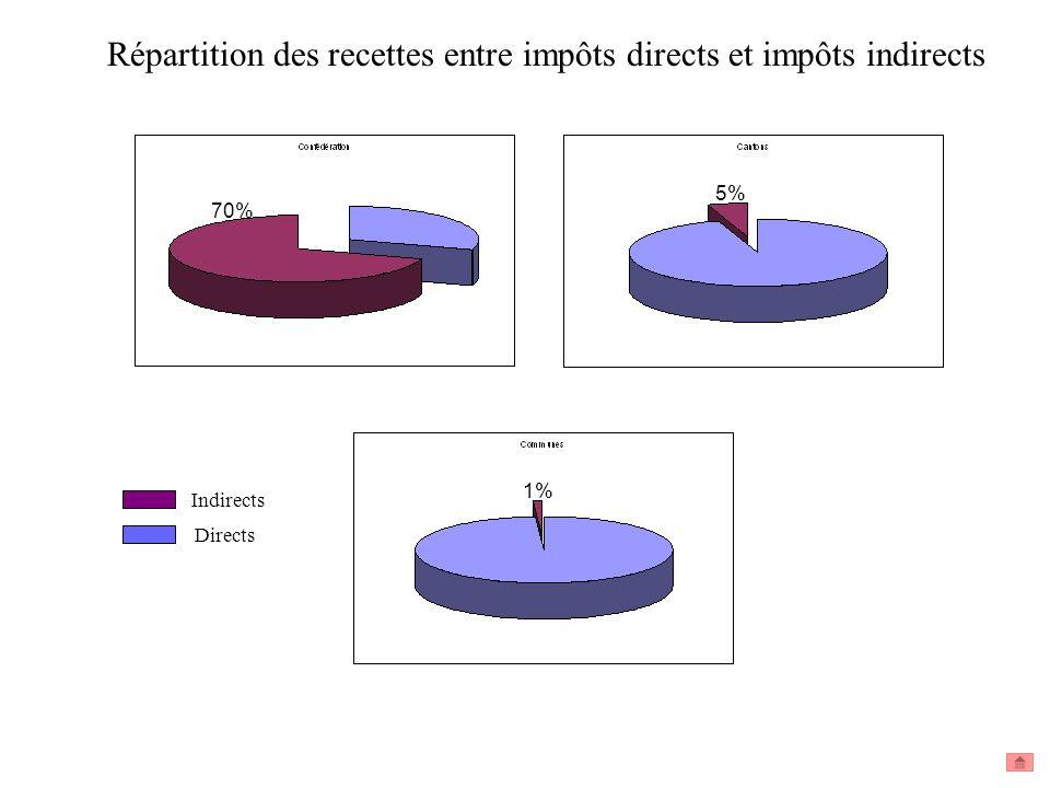 Indirects Directs Répartition des recettes entre impôts directs et impôts indirects 70% 1% 5%