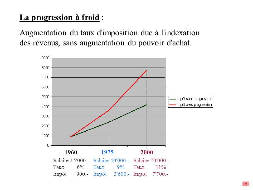 La progression à froid : Augmentation du taux d'imposition due à l'indexation des revenus, sans augmentation du pouvoir d'achat. 1960 1975 2000 Salair