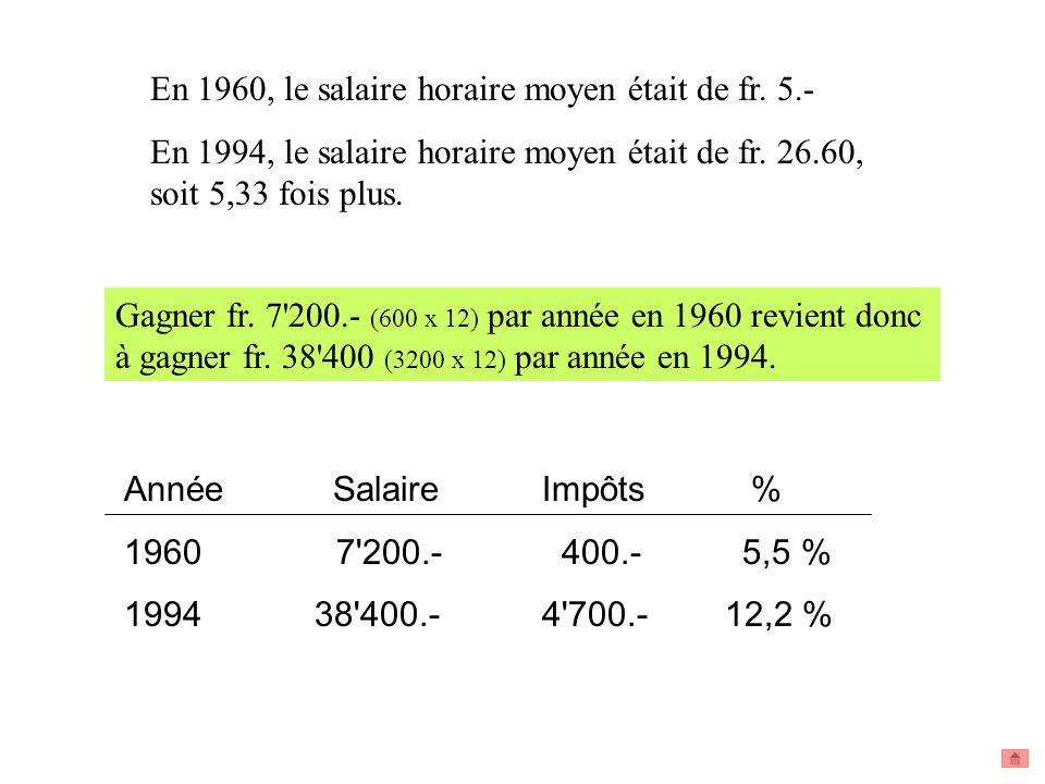 En 1960, le salaire horaire moyen était de fr. 5.- En 1994, le salaire horaire moyen était de fr. 26.60, soit 5,33 fois plus. Gagner fr. 7'200.- (600