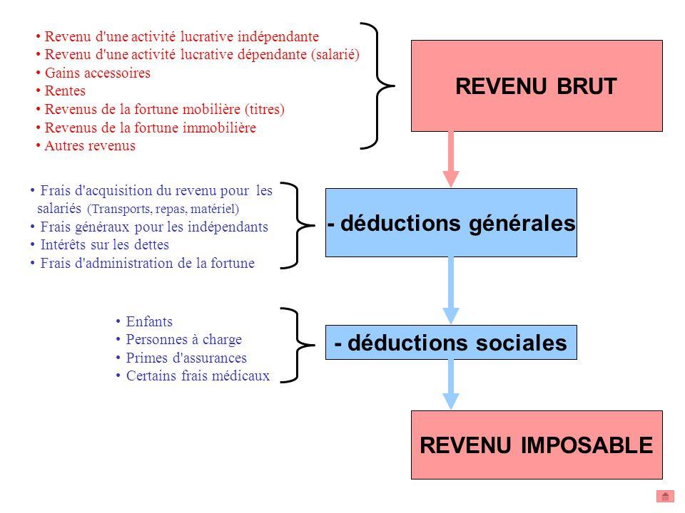 REVENU IMPOSABLE REVENU BRUT - déductions générales - déductions sociales Revenu d'une activité lucrative indépendante Revenu d'une activité lucrative