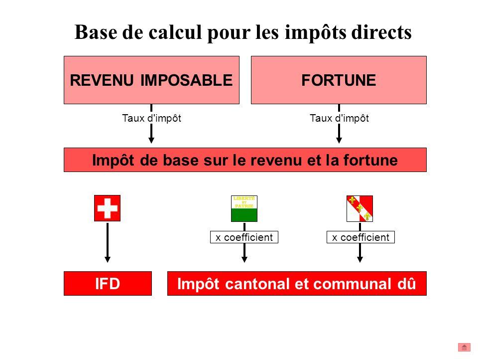 REVENU IMPOSABLE Base de calcul pour les impôts directs FORTUNE IFD Impôt cantonal et communal dû x coefficient Impôt de base sur le revenu et la fort