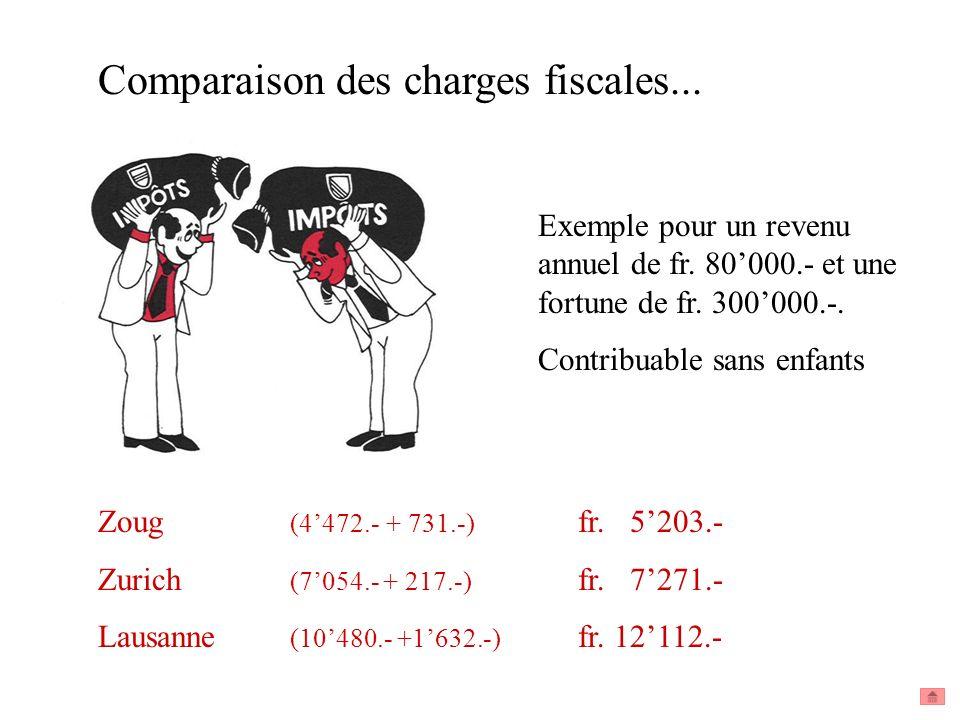 Comparaison des charges fiscales... Exemple pour un revenu annuel de fr. 80000.- et une fortune de fr. 300000.-. Contribuable sans enfants Zoug (4472.