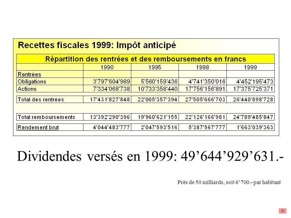 Dividendes versés en 1999: 49644929631.- Près de 50 milliards, soit 6700.- par habitant