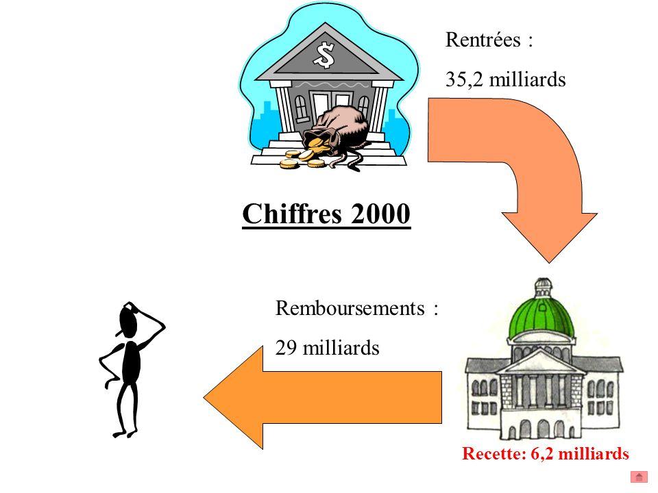 Recette: 6,2 milliards Chiffres 2000 Rentrées : 35,2 milliards Remboursements : 29 milliards
