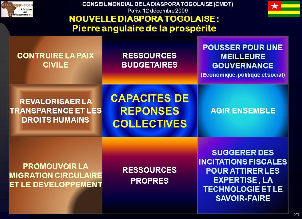 CONSEIL MONDIAL DE LA DIASPORA TOGOLAISE (CMDT) Paris, 12 décembre 2009 CONTRUIRE LA PAIX CIVILE RESSOURCES BUDGETAIRES POUSSER POUR UNE MEILLEURE GOUVERNANCE (Economique, politique et social) REVALORISAER LA TRANSPARENCE ET LES DROITS HUMAINS CAPACITES DE REPONSES COLLECTIVES AGIR ENSEMBLE PROMOUVOIR LA MIGRATION CIRCULAIRE ET LE DEVELOPPEMENT RESSOURCES PROPRES SUGGERER DES INCITATIONS FISCALES POUR ATTIRER LES EXPERTISE, LA TECHNOLOGIE ET LE SAVOIR-FAIRE 21 NOUVELLE DIASPORA TOGOLAISE : Pierre angulaire de la prospérite