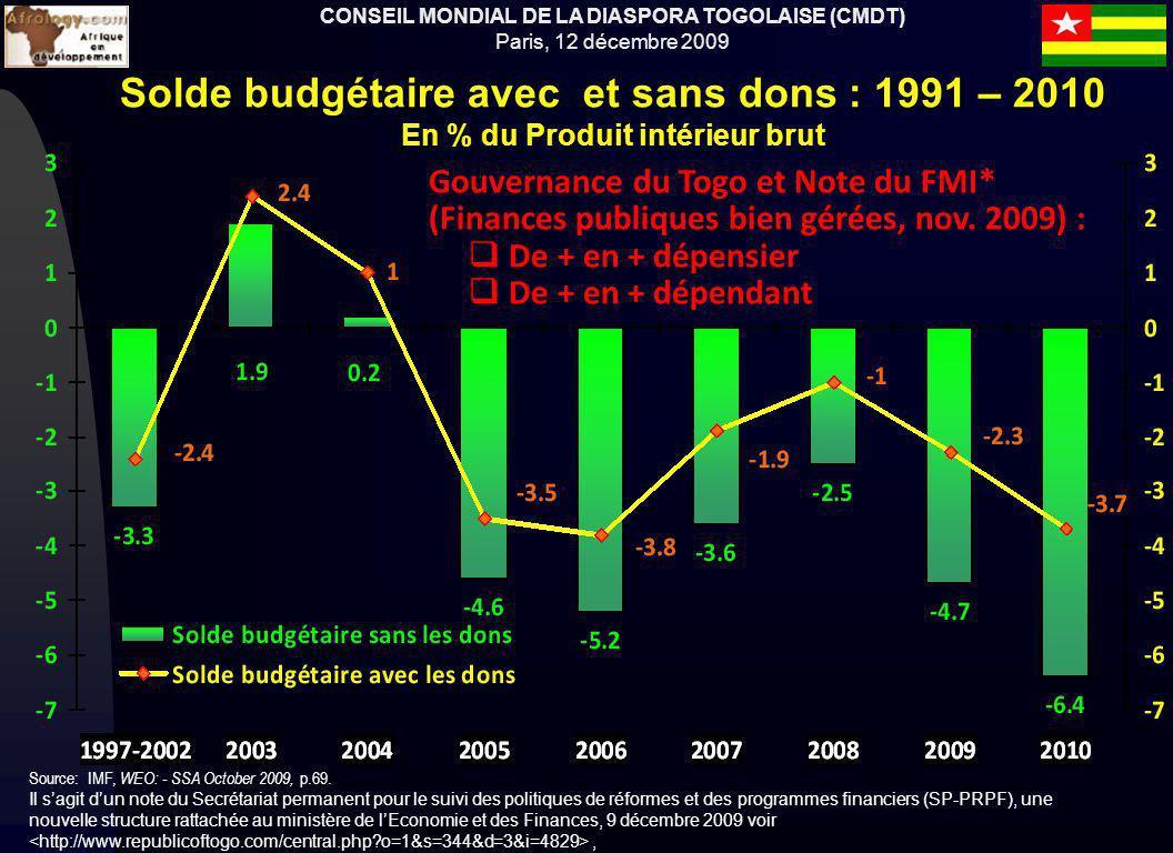 CONSEIL MONDIAL DE LA DIASPORA TOGOLAISE (CMDT) Paris, 12 décembre 2009 Solde budgétaire avec et sans dons : 1991 – 2010 En % du Produit intérieur brut Source: IMF, WEO: - SSA October 2009, p.69.