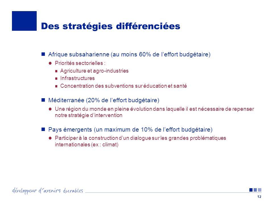 12 Des stratégies différenciées Afrique subsaharienne (au moins 60% de leffort budgétaire) Priorités sectorielles : Agriculture et agro-industries Infrastructures Concentration des subventions sur éducation et santé Méditerranée (20% de leffort budgétaire) Une région du monde en pleine évolution dans laquelle il est nécessaire de repenser notre stratégie dintervention Pays émergents (un maximum de 10% de leffort budgétaire) Participer à la construction dun dialogue sur les grandes problématiques internationales (ex : climat)
