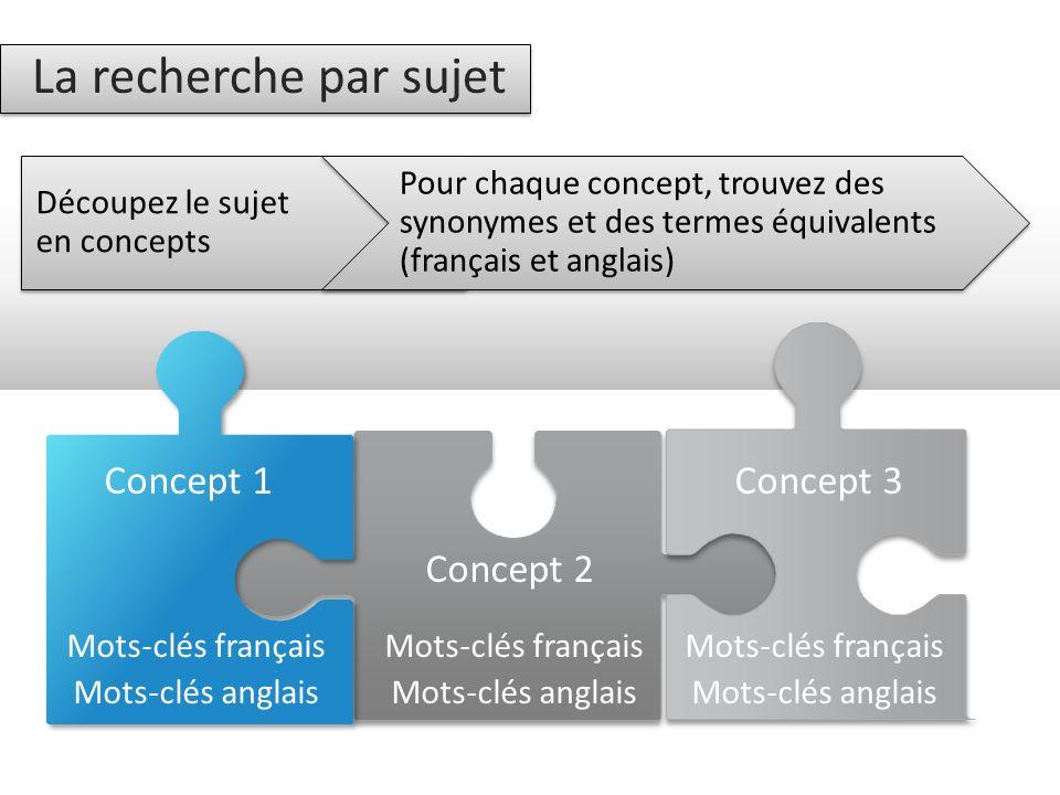 La recherche par sujet Concept 1 Concept 2 Mots-clés français Mots-clés anglais Mots-clés français Mots-clés anglais Concept 3 Mots-clés français Mots-clés anglais Découpez le sujet en concepts Pour chaque concept, trouvez des synonymes et des termes équivalents (français et anglais)