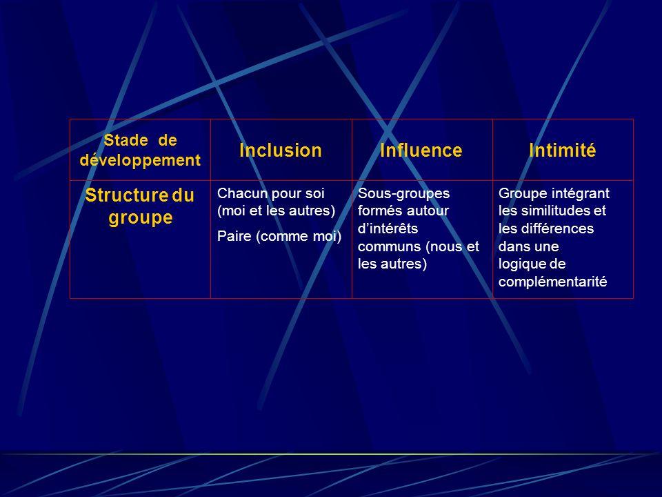 Groupe intégrant les similitudes et les différences dans une logique de complémentarité Sous-groupes formés autour dintérêts communs (nous et les autres) Chacun pour soi (moi et les autres) Paire (comme moi) Structure du groupe IntimitéInfluenceInclusion Stade de développement