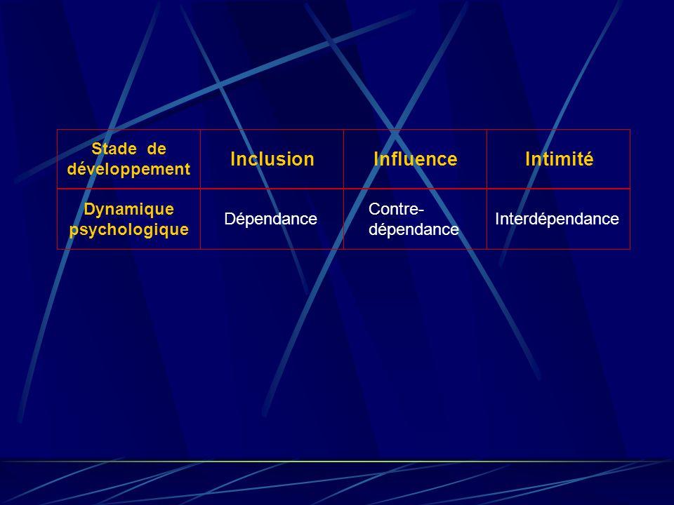 Interdépendance Contre- dépendance Dépendance Dynamique psychologique IntimitéInfluenceInclusion Stade de développement