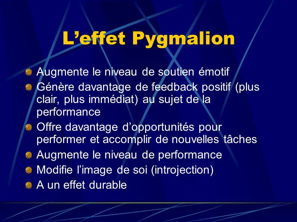 Leffet Pygmalion Augmente le niveau de soutien émotif Génère davantage de feedback positif (plus clair, plus immédiat) au sujet de la performance Offr