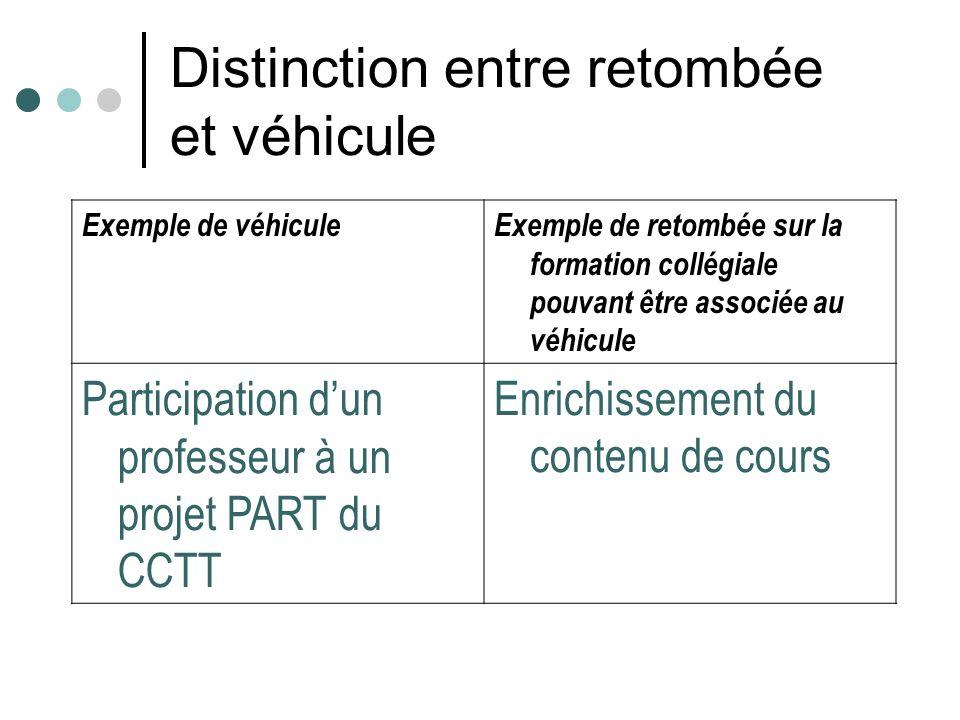 Distinction entre retombée et véhicule Exemple de véhiculeExemple de retombée sur la formation collégiale pouvant être associée au véhicule Participat