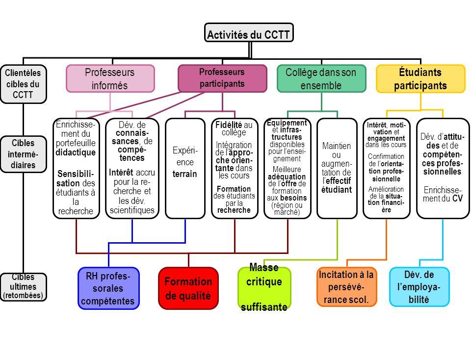 Activités du CCTT Clientèles cibles du CCTT Cibles intermé- diaires Cibles ultimes (retombées) Professeurs informés Professeurs participants Étudiants