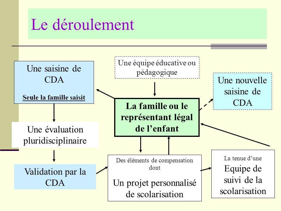 Le déroulement Une saisine de CDA Seule la famille saisit Une évaluation pluridisciplinaire Des éléments de compensation dont Un projet personnalisé d