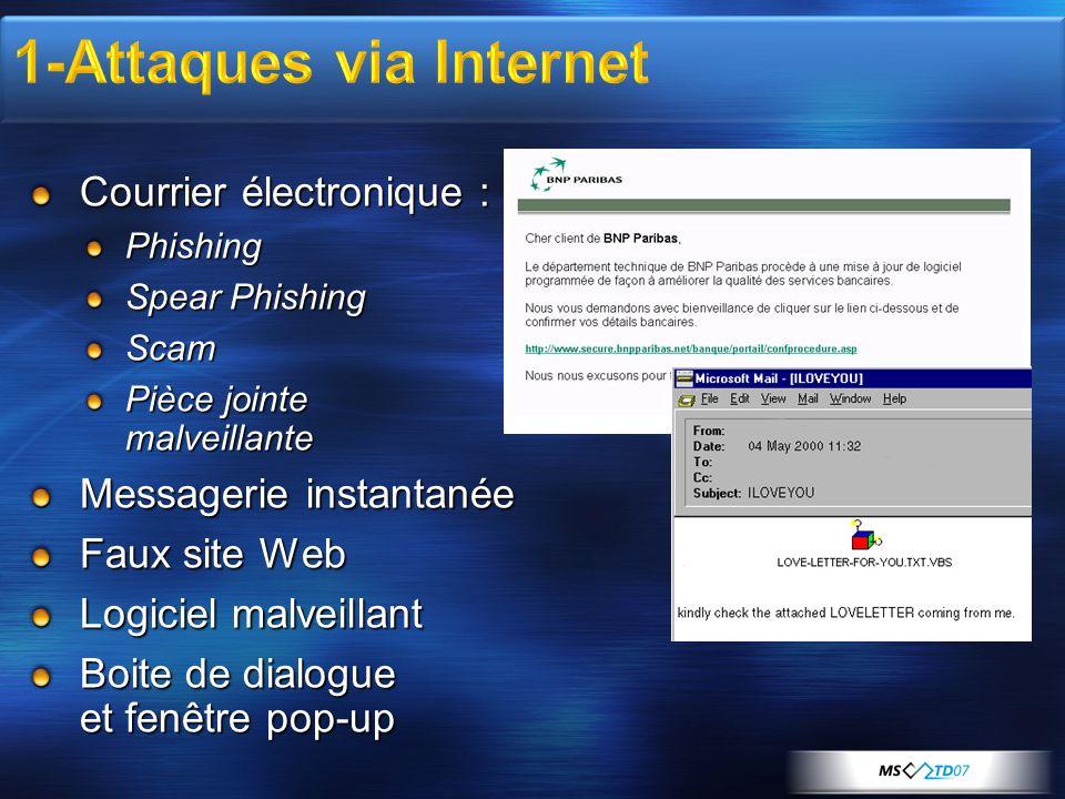 Courrier électronique : Phishing Spear Phishing Scam Pièce jointe malveillante Messagerie instantanée Faux site Web Logiciel malveillant Boite de dial