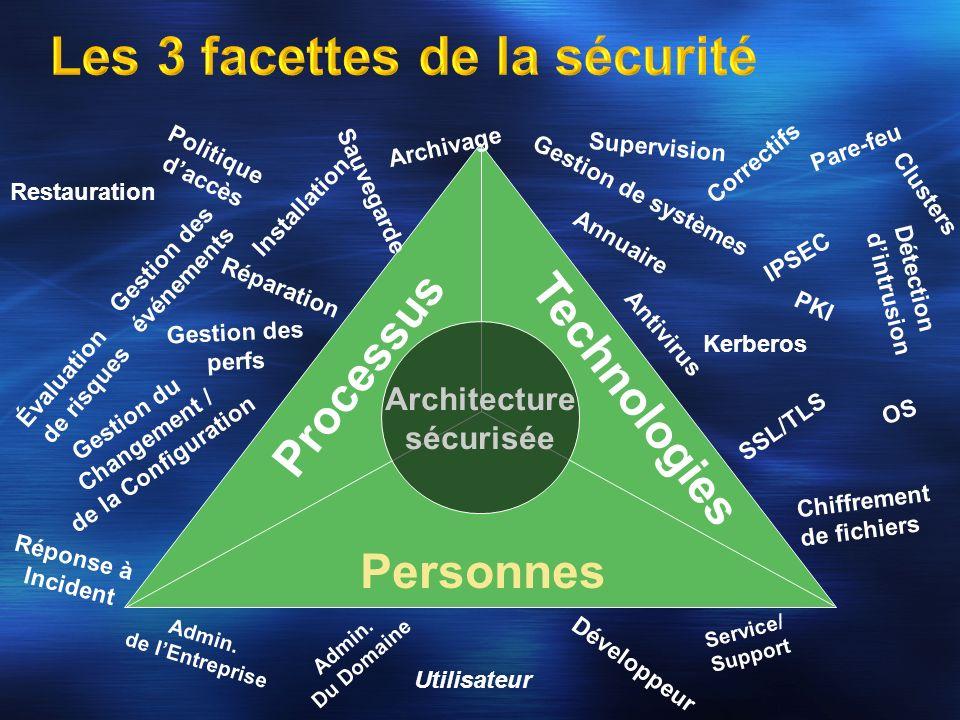 Architecture sécurisée Technologies OS Annuaire Correctifs IPSEC Kerberos PKI Chiffrement de fichiers SSL/TLS Clusters Détection dintrusion Gestion de