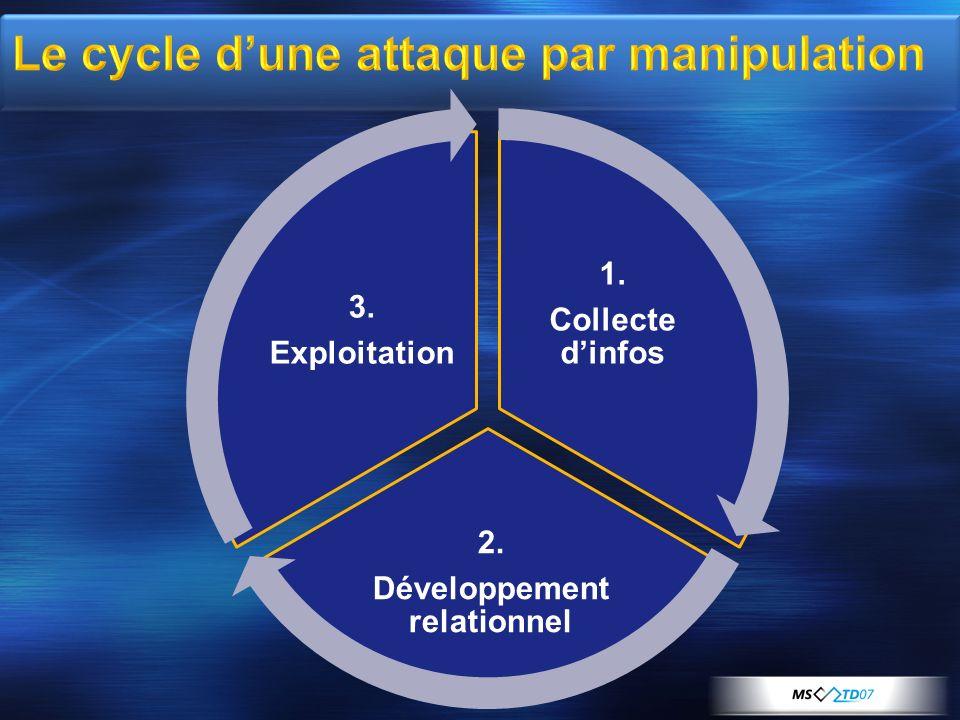 1. Collecte dinfos 2. Développement relationnel 3. Exploitation