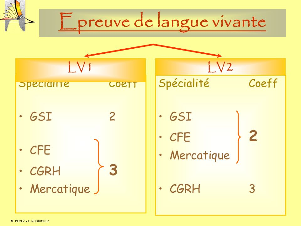 Epreuve de langue vivante M. PEREZ – F. RODRIGUEZ SpécialitéCoeff GSI2 CFE CGRH 3 Mercatique LV 1 LV 2 SpécialitéCoeff GSI CFE 2 Mercatique CGRH3