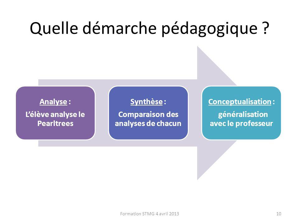 Quelle démarche pédagogique ? Formation STMG 4 avril 201310 Analyse : Lélève analyse le Pearltrees Synthèse : Comparaison des analyses de chacun Conce