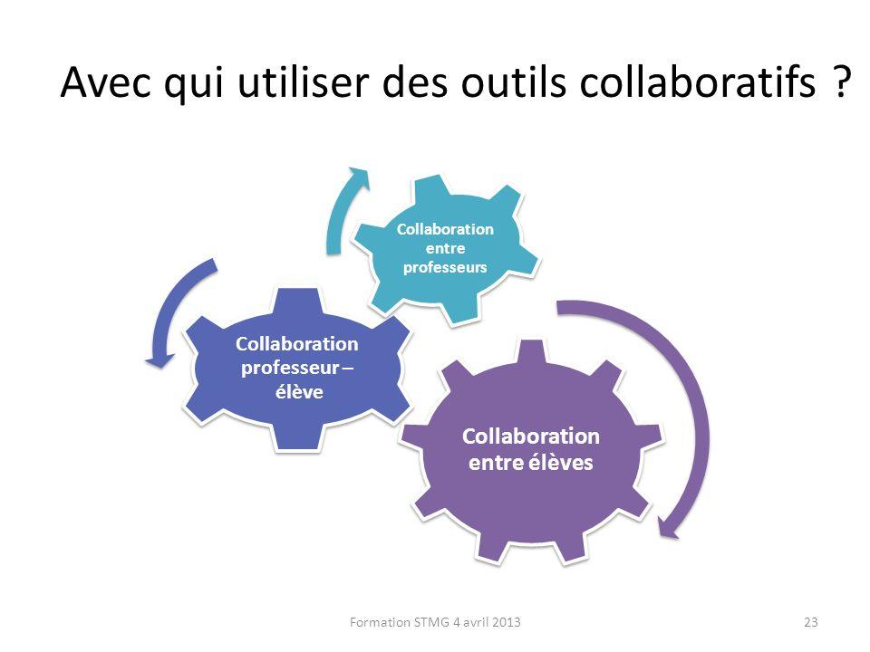 Avec qui utiliser des outils collaboratifs ? Collaboration entre élèves Collaboration professeur – élève Collaboration entre professeurs 23Formation S