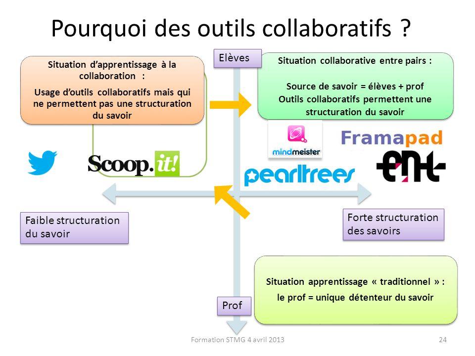 Situation Situation collaborative entre pairs : Source de savoir = élèves + prof Outils collaboratifs permettent une structuration du savoir Situation