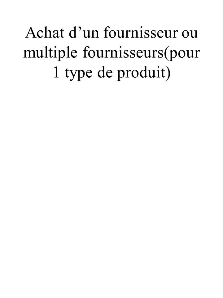 Achat dun fournisseur ou multiple fournisseurs(pour 1 type de produit)
