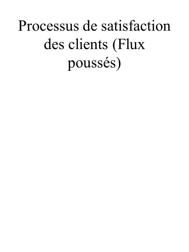 Processus de satisfaction des clients (Flux poussés)