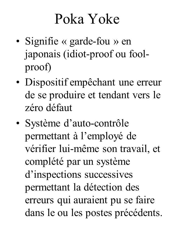 Poka Yoke Signifie « garde-fou » en japonais (idiot-proof ou fool- proof) Dispositif empêchant une erreur de se produire et tendant vers le zéro défau