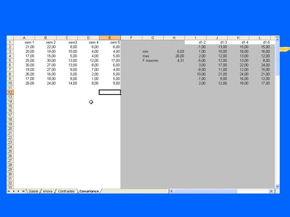 Comment vérifier le postulat par le biais des corrélations entre les moments zr = cova xy / sx sy zDonc, en testant les r, on vérifie lhomogénéité des