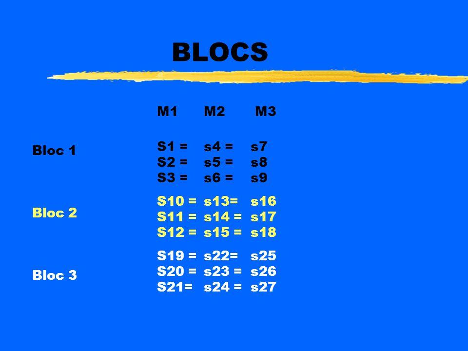 BLOCS M1M2 M3 Bloc 1 Bloc 2 Bloc 3 S1 = s4 = s7 S2 =s5 =s8 S3 =s6 =s9 S10 = s13= s16 S11 =s14 =s17 S12 =s15 =s18 S19 = s22= s25 S20 =s23 =s26 S21=s24 =s27