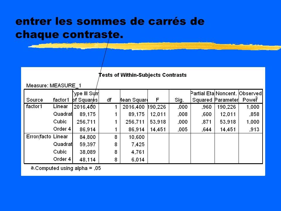 Calcul des eta carré des contrastes zDans Excel, rapporter ceux donnés. zDans SPSS les éta carré par contraste sont calculés sur des sommes de carrés