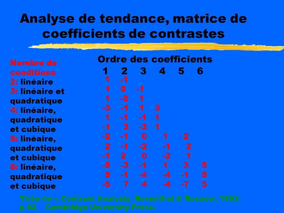 la somme des carrés de leffet dans lanalyse global au tableau « test of withhin subjects effects », de la somme des carrés de lerreur, dans ce même ta