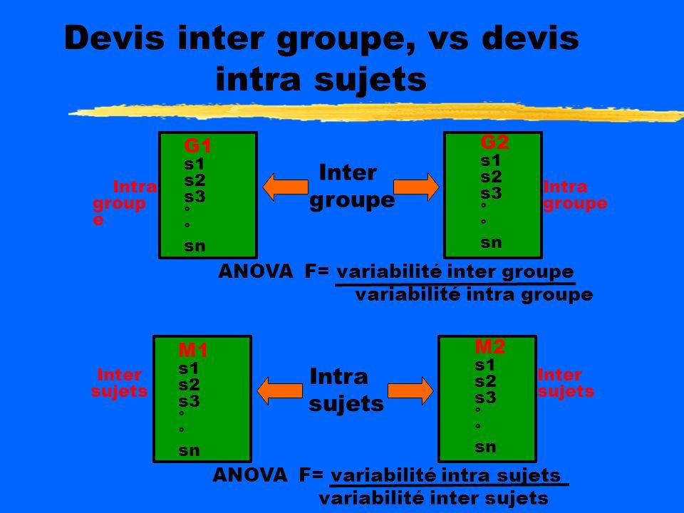 Devis inter groupe, vs devis intra sujets G1 s1 s2 s3 ° sn G2 s1 s2 s3 ° sn Intra group e Intra groupe Inter groupe ANOVA F= variabilité inter groupe variabilité intra groupe M1 s1 s2 s3 ° sn M2 s1 s2 s3 ° sn Inter sujets Inter sujets Intra sujets ANOVA F= variabilité intra sujets variabilité inter sujets