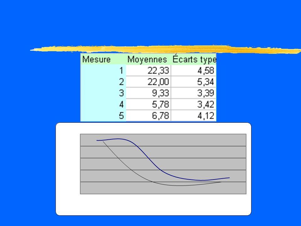 Postulats zNormalité des distributions: pour les cinq dosages, les coefficients dasymétrie sont < 2 z( ) ainsi que les degré daplatissement, sauf pour