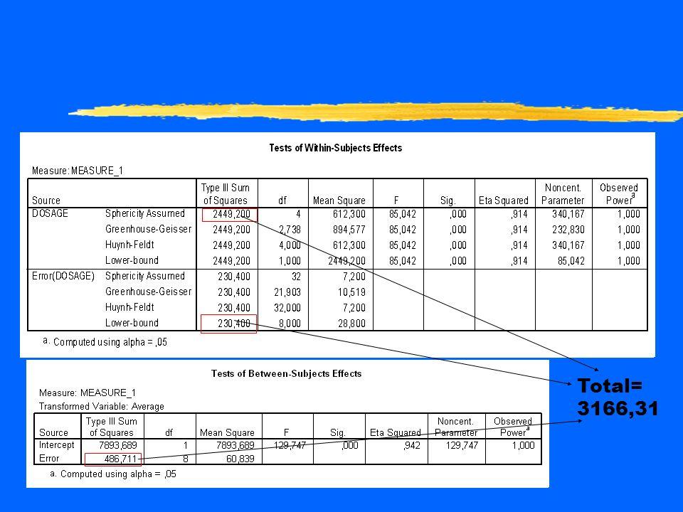 Lanalyse de variance montre que leffet dosage est significatif (p<0,000). Comme les postulats étaient rencontrées, le p régulier a été pris au lieu du